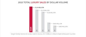 a sales graph comparing EMW Realty International with other top producers in the Miami-Dade real estate luxury market
