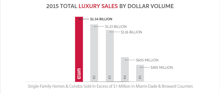 a sales graph comparing EWM Realty International with other top producers in the Miami-Dade real estate luxury market